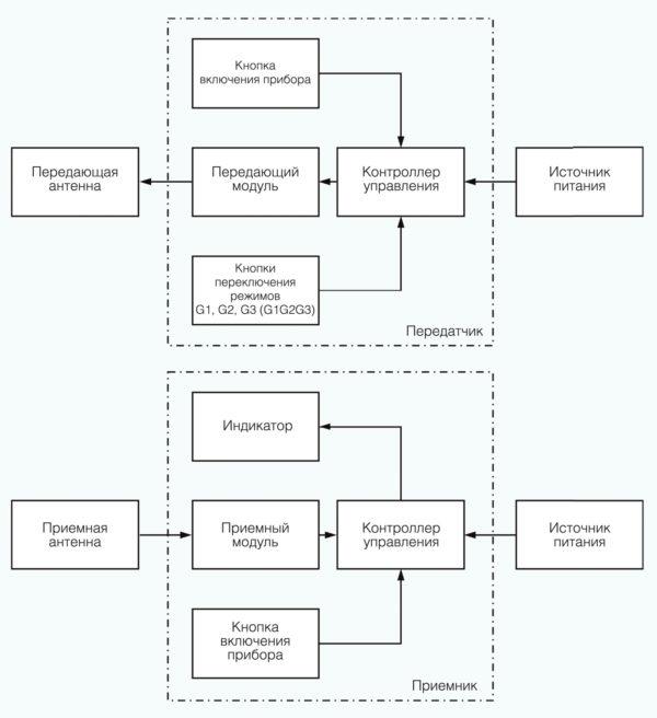 Функциональная схема измерителя ТГЧВЧ2