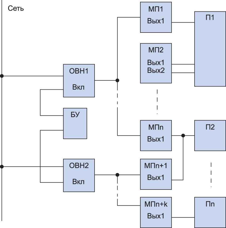 Функциональная схема СВЭП на основе ОВН