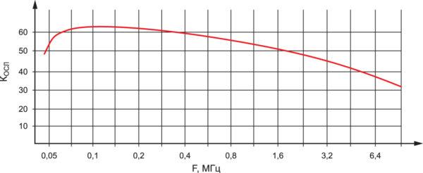 Частотная зависимость коэффициента ослабления КОСЛ ОВН серии МДН