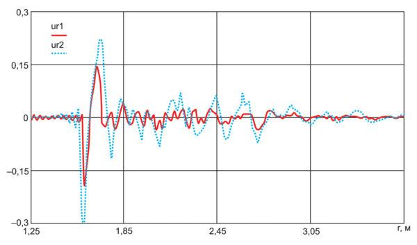 Импульсные характеристики сфер, установленные в GTEM-камере: сплошная линия – сфера диаметром 81 мм; пунктирная линия – сфера диаметром 112 мм