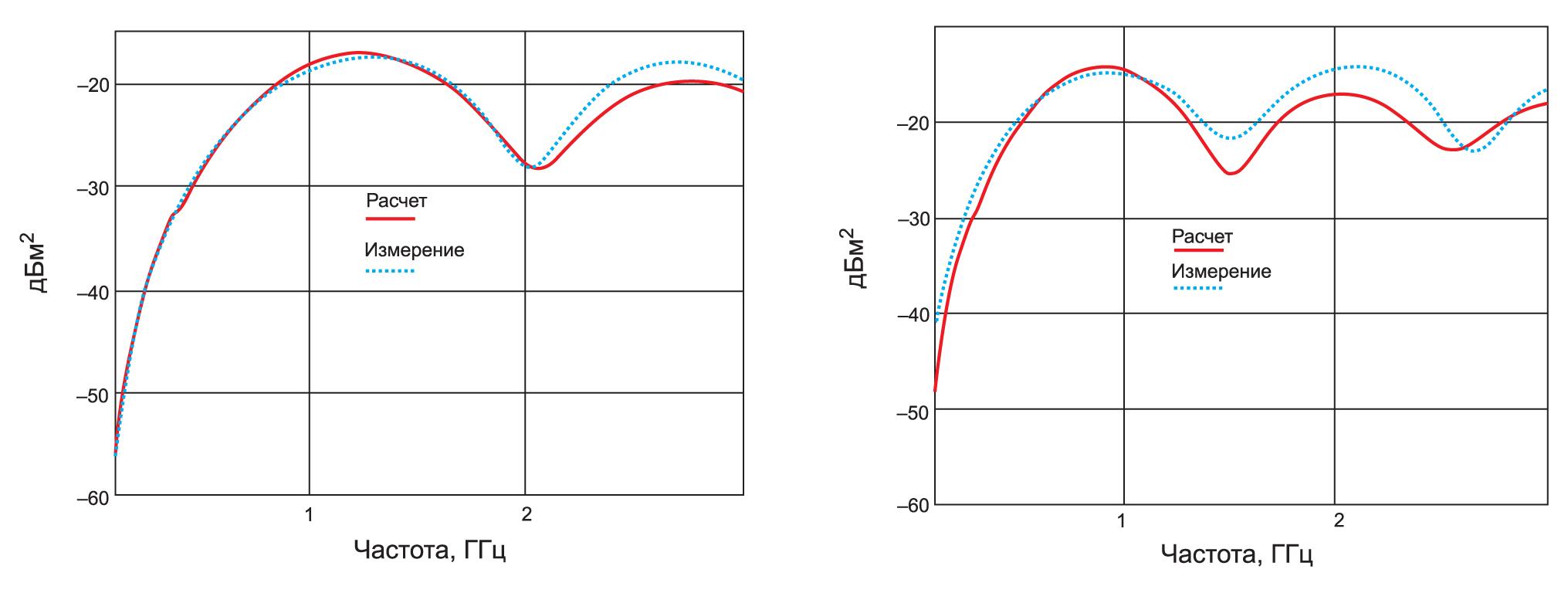 Сравнительные результаты измерений и расчетов ЭПР