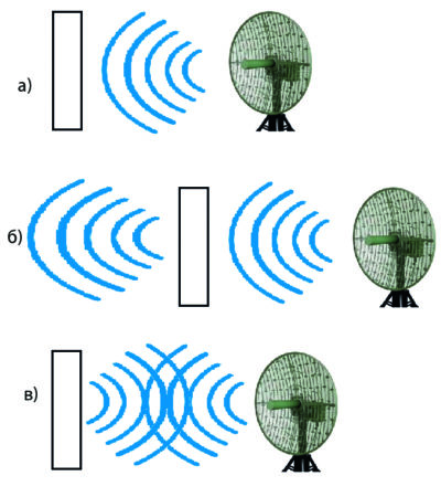Схемы поглощения электромагнитных волн материалом