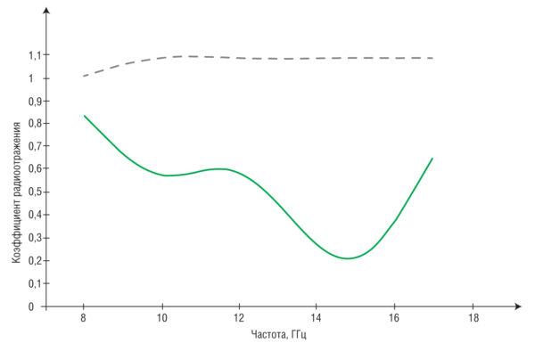 Результаты измерений коэффициента радиоотражения электромагнитной энергии на сверхвысоких частотах для панелей из карбида кремния (сплошная линия) и нитрида алюминия (пунктирная линия)