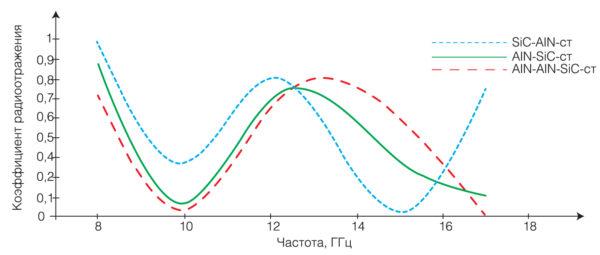 Результаты измерений коэффициента радиоотражения электромагнитной энергии на сверхвысоких частотах для панелей из различных сочетаний слоев карбида кремния и нитрида алюминия