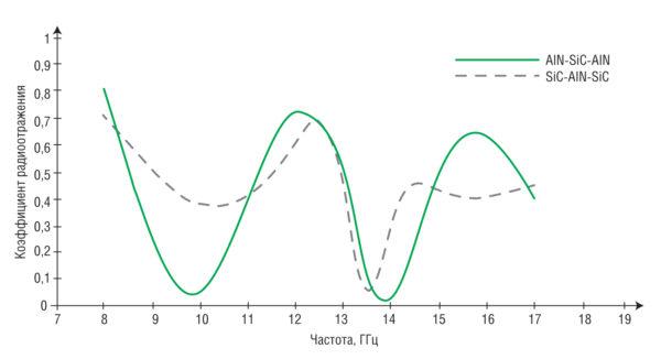 Результаты измерений коэффициента радиоотражения электромагнитной энергии на сверхвысоких частотах для панелей, состоящих из слоев карбида кремния и нитрида алюминия