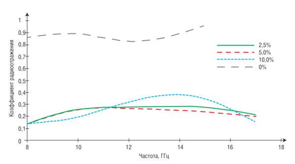 Результаты измерений коэффициента радиоотражения электромагнитной энергии на сверхвысоких частотах для панелей, состоящих из эпоксидной смолы и из эпоксидной смолы с добавлением марганец-цинкового феррита в объеме 2,5; 5,0 и 10%