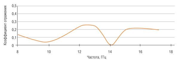 Коэффициент отражения для панели, состоящей из последовательных слоев AlN, SiC, AlN и эпоксидной смолы с добавлением марганец-цинкового феррита с минимальным коэффициентом поглощения