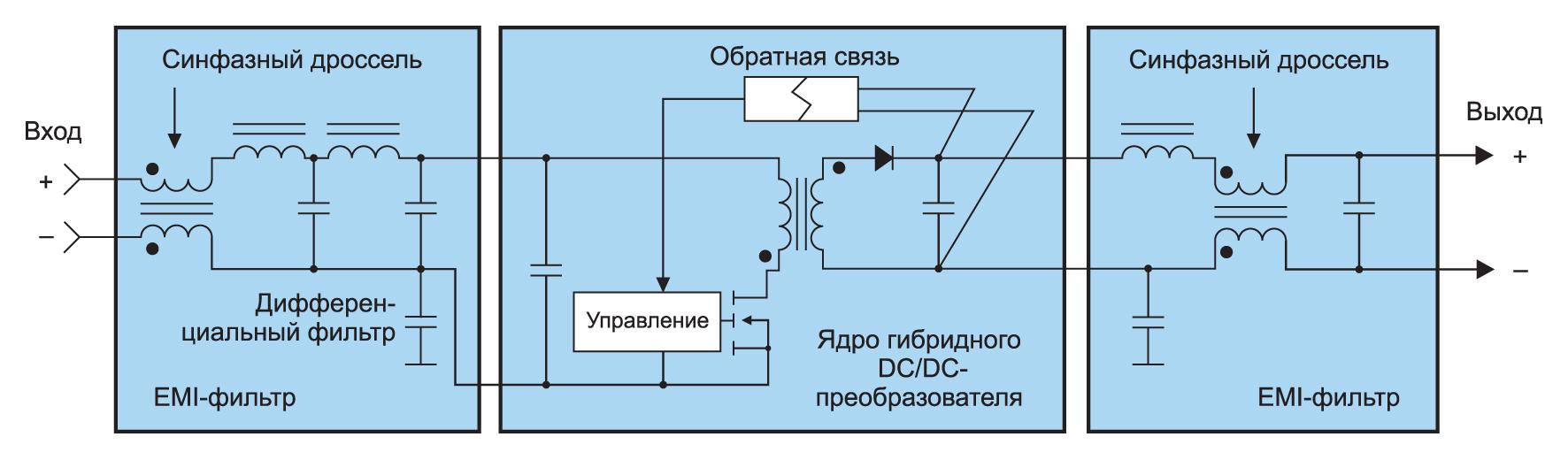 Структурная схема ГП
