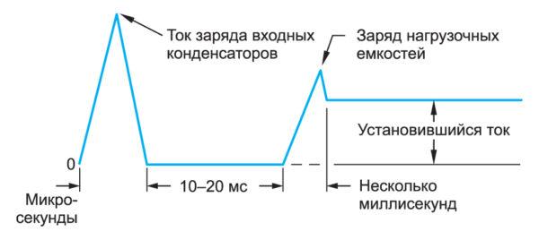 Пусковой ток ГП