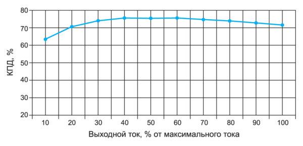 Зависимость КПД в функции выходного тока для ГП