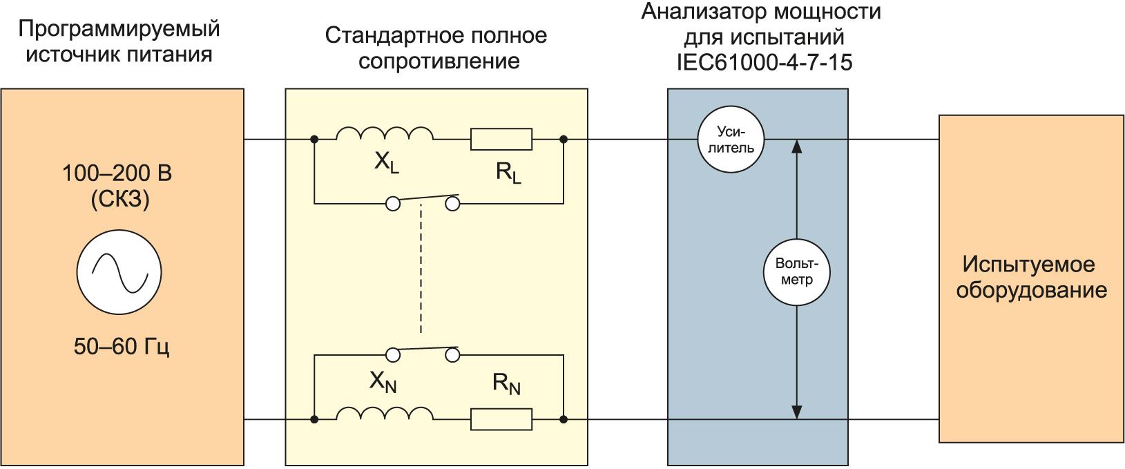 Типовая система для измерения гармонических составляющих и фликкер-шума