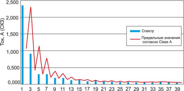 Спектр из 40 гармоник для 80-Ом нагрузки при фазе 45–135°