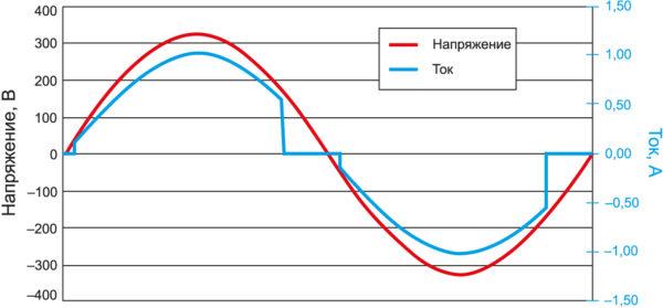 Вид сигнала и гармоники в тестовой комбинации Class-C, уровень которых достигает 99% от предельного