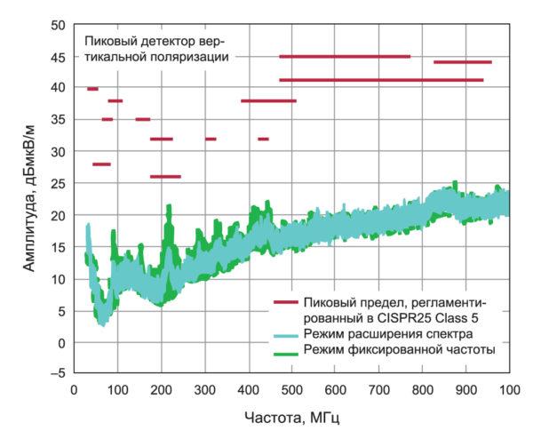 График электромагнитных помех, излучаемых преобразователем LT8640S