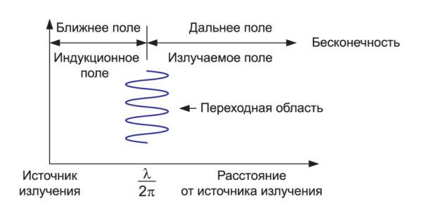 Распределение областей распространения электромагнитных волн на области ближнего и дальнего поля