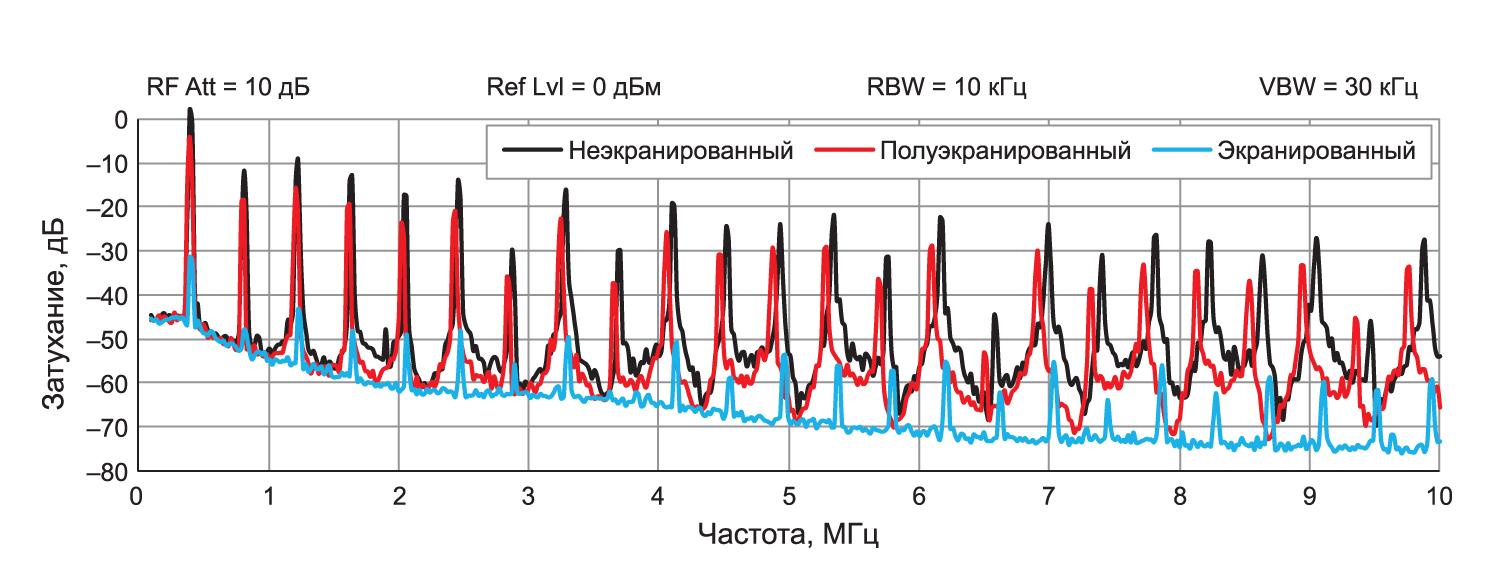 Сравнение уровней излучения магнитной составляющей поля неэкранированных, полуэкранированных и экранированных силовых дросселей