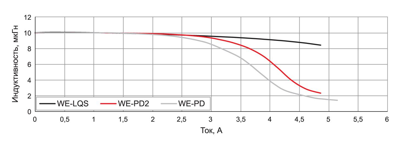 Зависимость тока насыщения полуэкранированной катушки индуктивности WE-LQS в сравнении с экранированной WE-PD и неэкранированной WE-PD2 катушками индуктивности