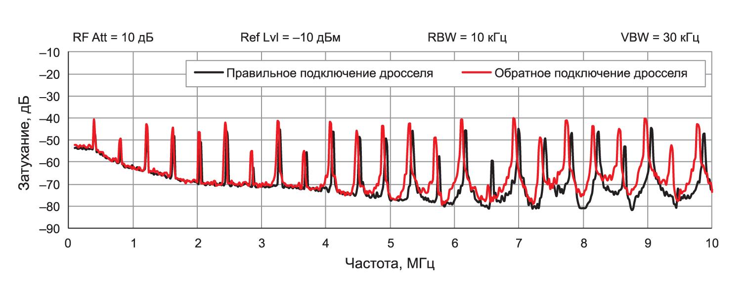 Влияние ориентации подключения начала обмотки силового дросселя на излучение электрической составляющей поля электромагнитной помехи