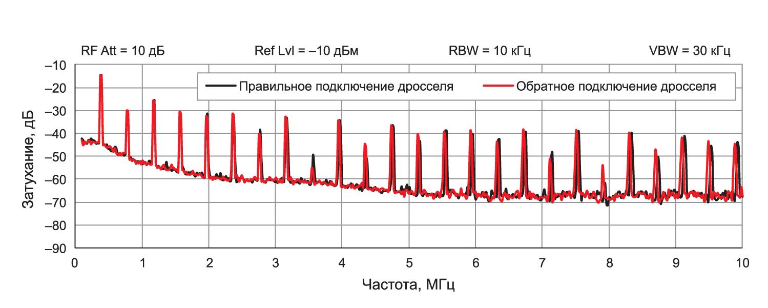 Влияние ориентации подключения начала обмотки силового дросселя на излучение магнитной составляющей поля электромагнитной помехи