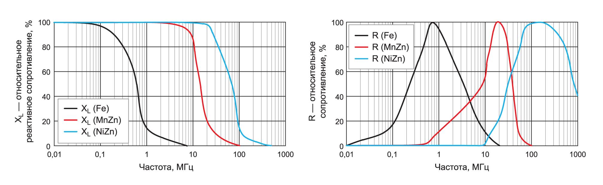 Резистивные и индуктивные характеристики широко используемых основных материалов — порошкового железа, марганец-цинкового (MnZn) и никель-цинкового (NiZn) ферритов