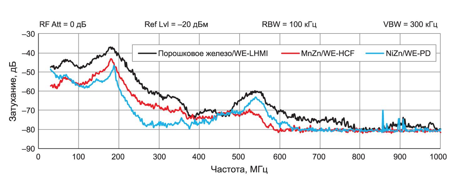 Сравнение подавления излучения магнитной составляющей поля ЭМП катушки с сердечником из порошкового железа (WE-LHMI), MnZn (WE-HCF) и NiZn (WE-PD)