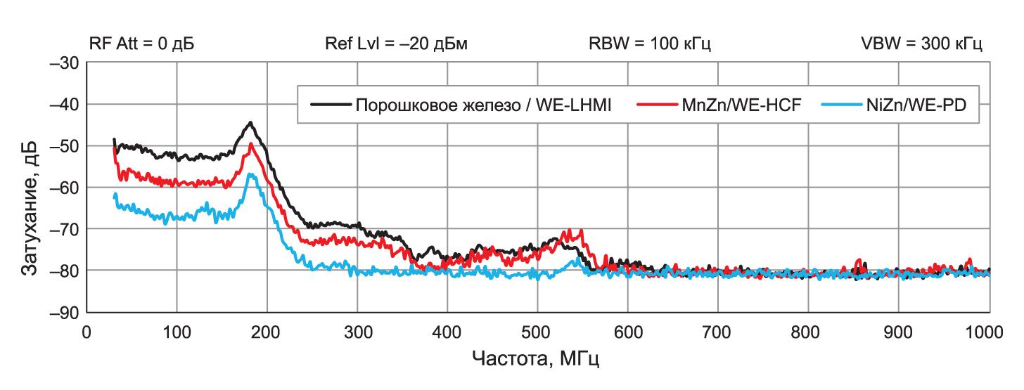 Сравнение подавления излучения электрической составляющей поля ЭМП от катушки с сердечником из порошкового железа (WE-LHMI), MnZn (WE-HCF) и NiZn (WE-PD)