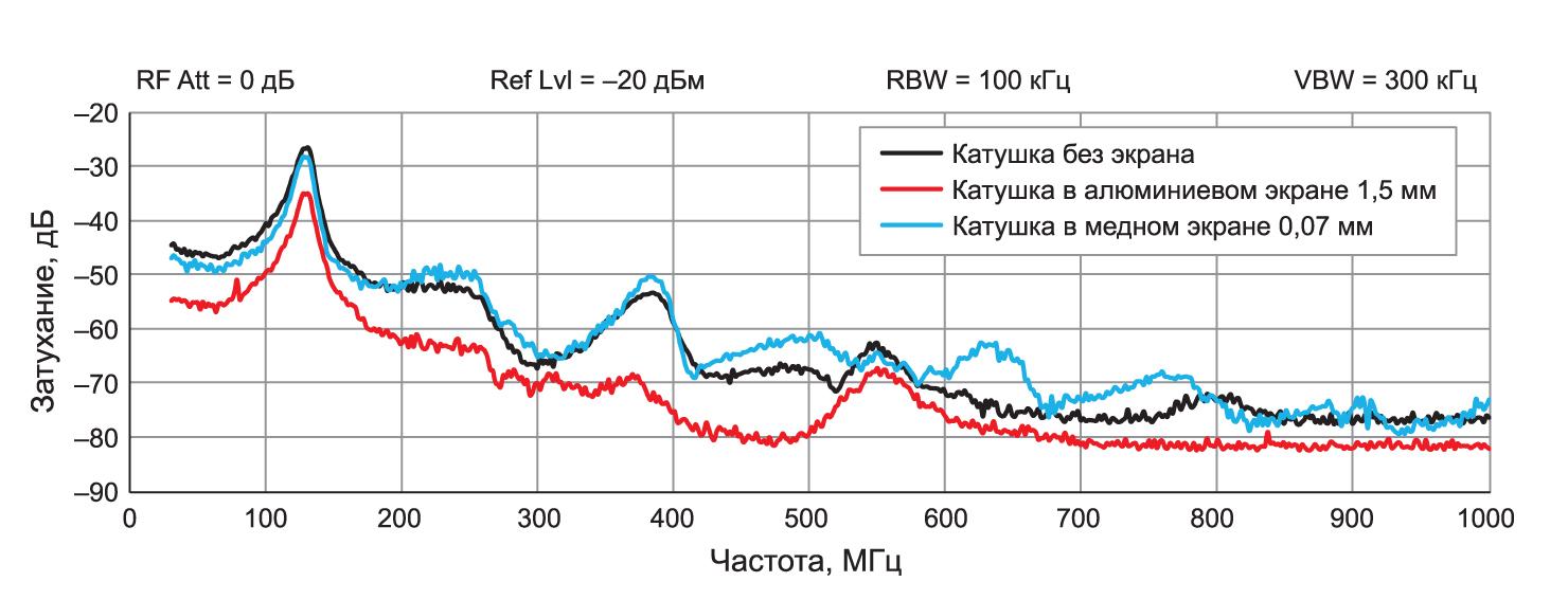 Сравнение затухания магнитной составляющей поля помехи, обеспеченного экраном из порошкового железа WE-¬LHMI без дополнительного экранирования, дополнительным алюминиевым экраном толщиной 1,5 мм и медной лентой 0,07 мм