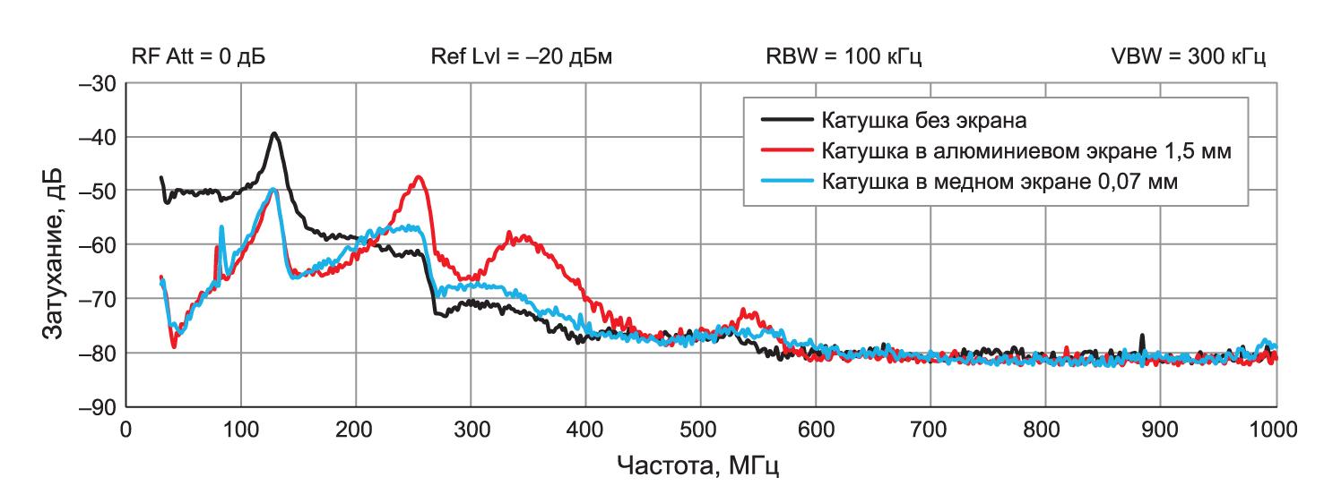 Сравнение затухания электрической составляющей поля помехи, обеспеченного экраном из порошкового железа WE-¬LHMI без дополнительного экранирования, с дополнительным алюминиевым экраном толщиной 1,5 мм и медной лентой 0,07 мм
