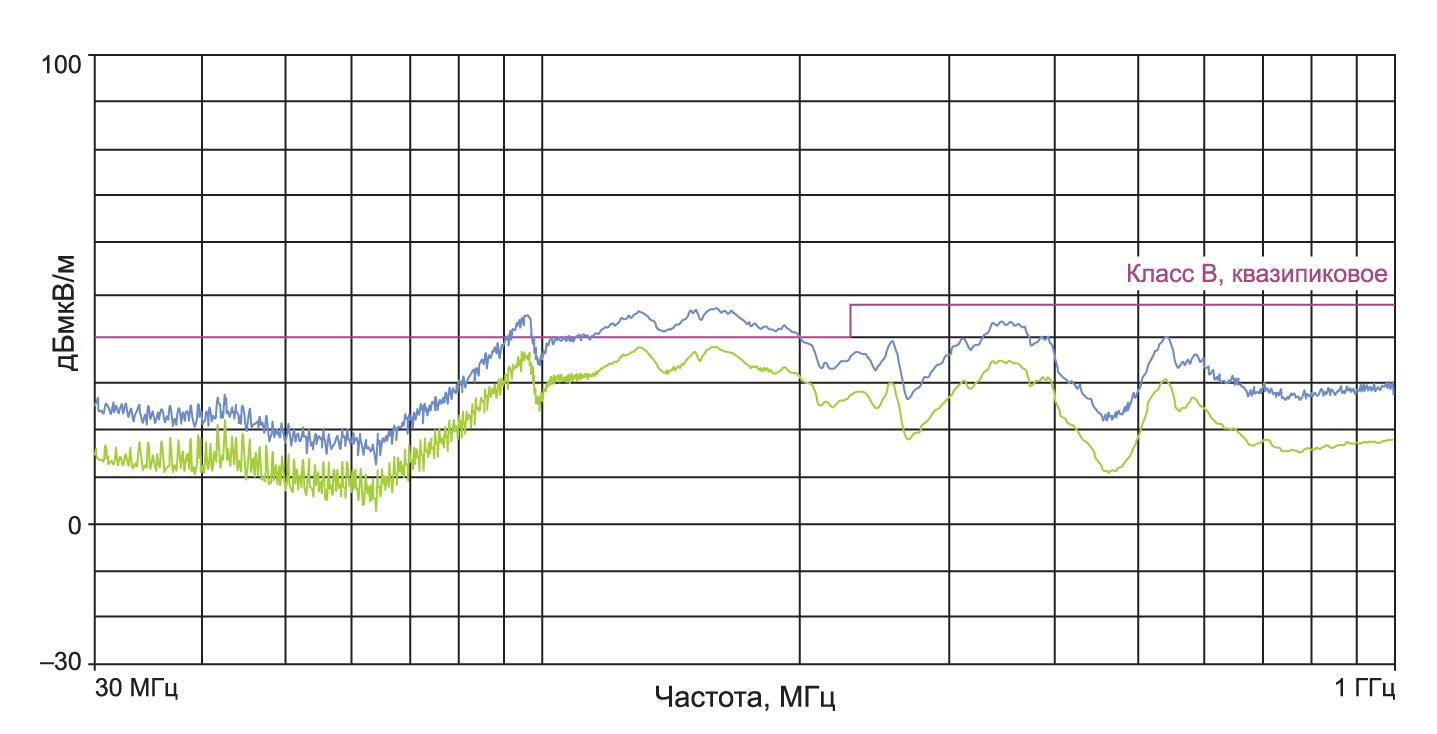 Электромагнитное излучение в области дальнего поля системы с силовым дросселем, закрытым алюминиевым экраном
