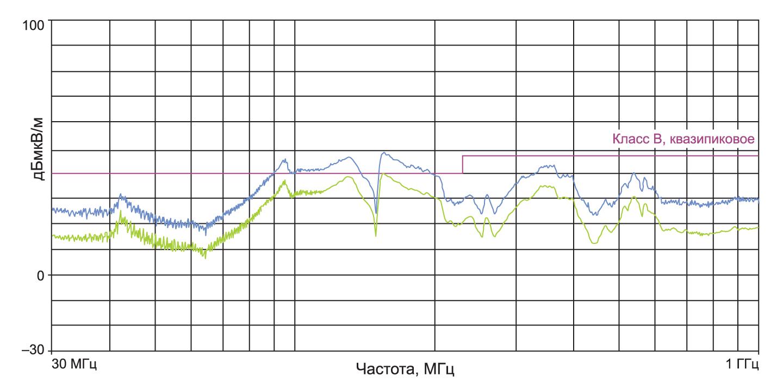 Электромагнитное излучение в области дальнего поля системы с силовым дросселем, накрытым ферритовой пластиной толщиной 3 мм