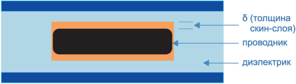 Структура печатной платы