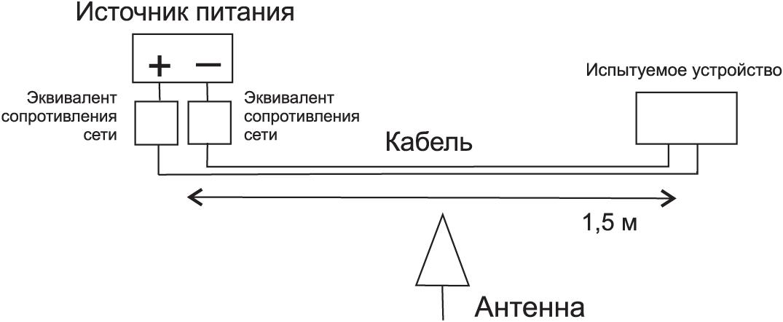 Пример схемы для измерения электромагнитных помех, излучаемых компонентом