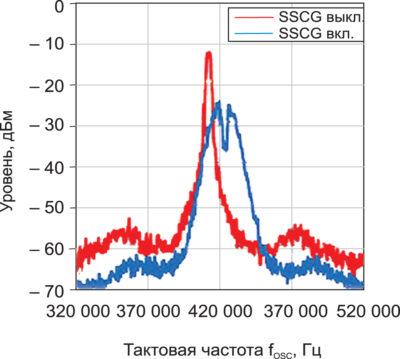 Снижение уровня электромагнитных помех с помощью SSCG