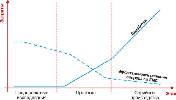 Распределение затрат на выполнение требований по электромагнитной совместимости в зависимости от этапа работ