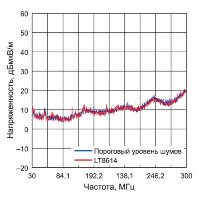 Уровень порогового шума и шум платы DC/DC-преобразователя, выполненного на базе контролера LT8614, при измерении на соответствие требованиям CISPR25 в безэховой камере