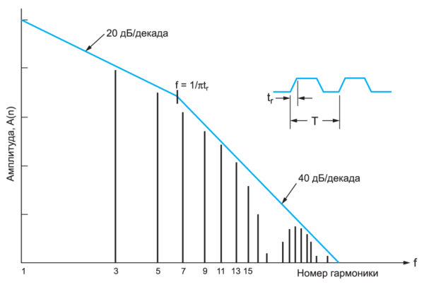 Спектральная характеристика трапецеидального импульса согласно преобразованию Фурье