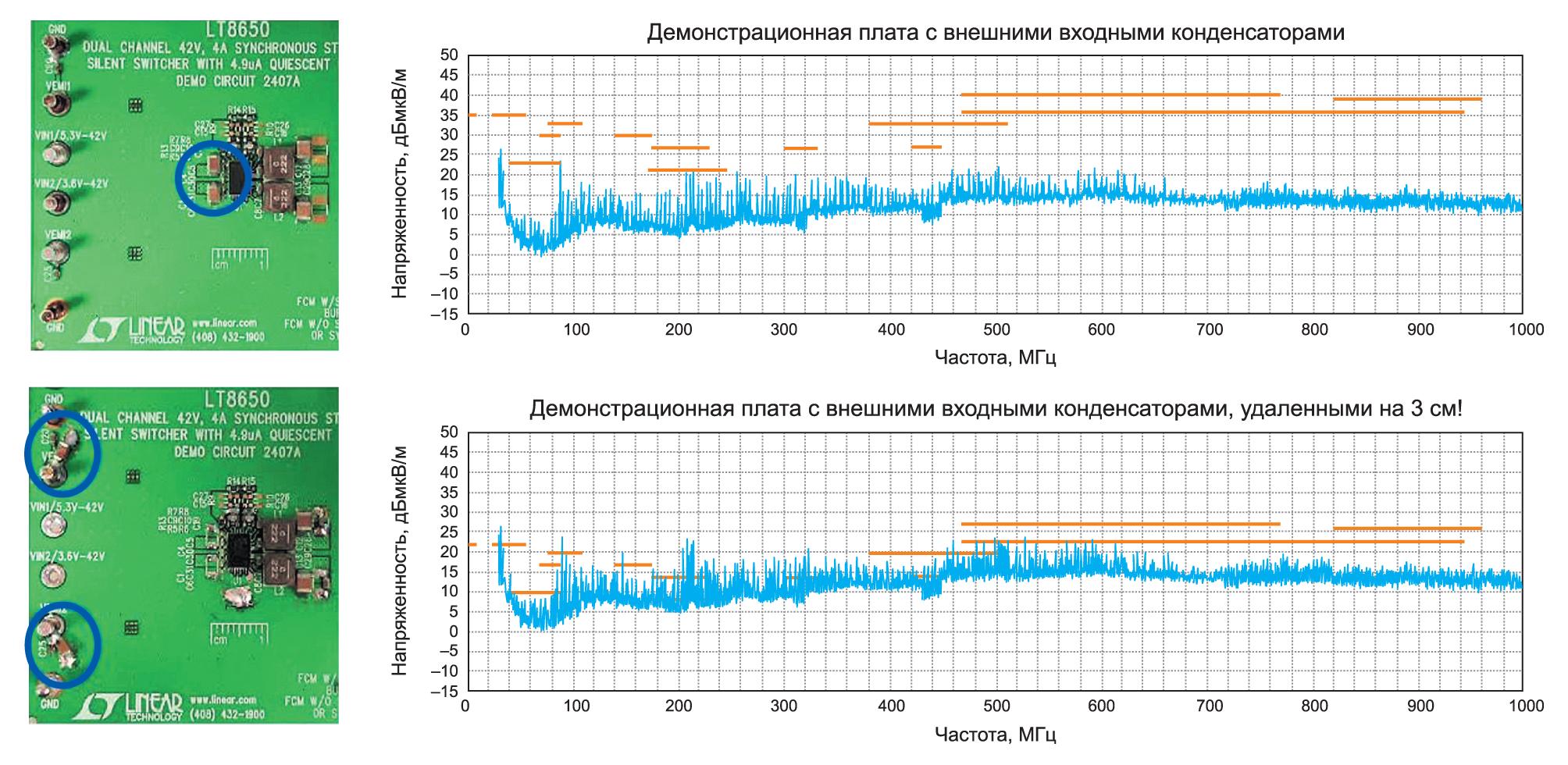 Сравнение влияния на уровень излучаемых ЭМП места расположения входного конденсатора для плат, использующих DC/DC-преобразователи архитектуры Silent Switcher 2