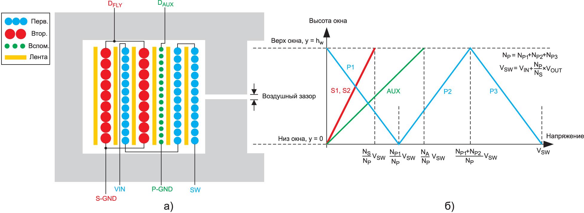 схема чередующейся намотки и распределение напряжения в слоях обмотки