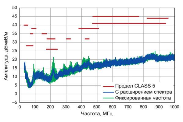 ВЧ-помехи LT8645S на примере оценочной платы DC2468A с дополнительным входным фильтром отвечают требованиям CISPR25 Class 5