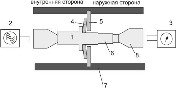Схема установки для испытания прокладок на ЭМС