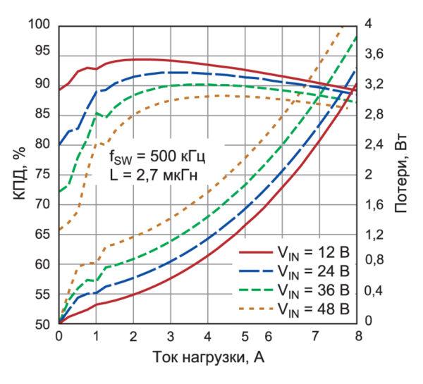 КПД DC/DC-преобразователя LT8645S в широком спектре нагрузок