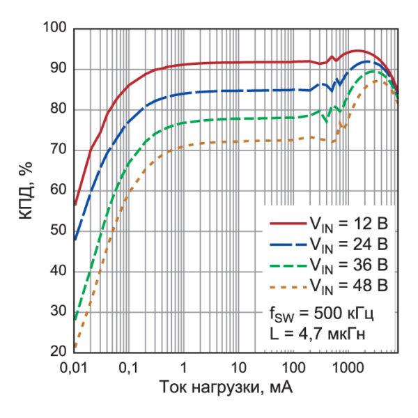 КПД DC/DC-преобразователя LT8645S в диапазоне малых нагрузок
