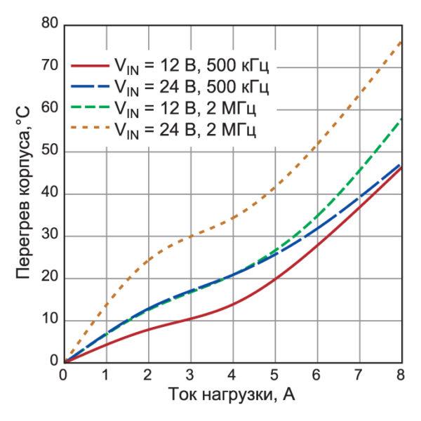 Изменение температуры корпуса DC/DC-преобразователя LT8645S на примере оценочной платы DC2468A