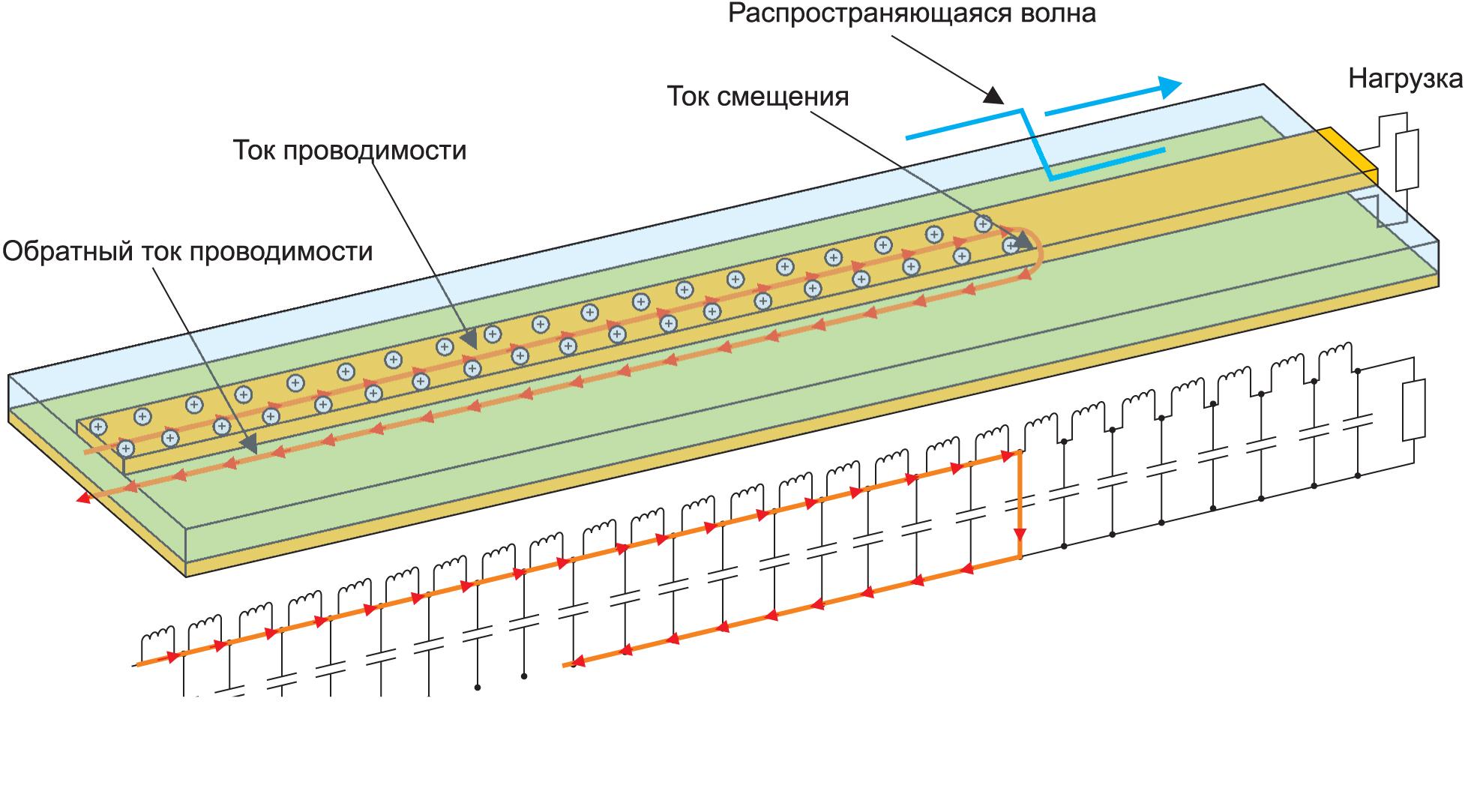 Пример распространения цифрового сигнала по микрополосковой линии