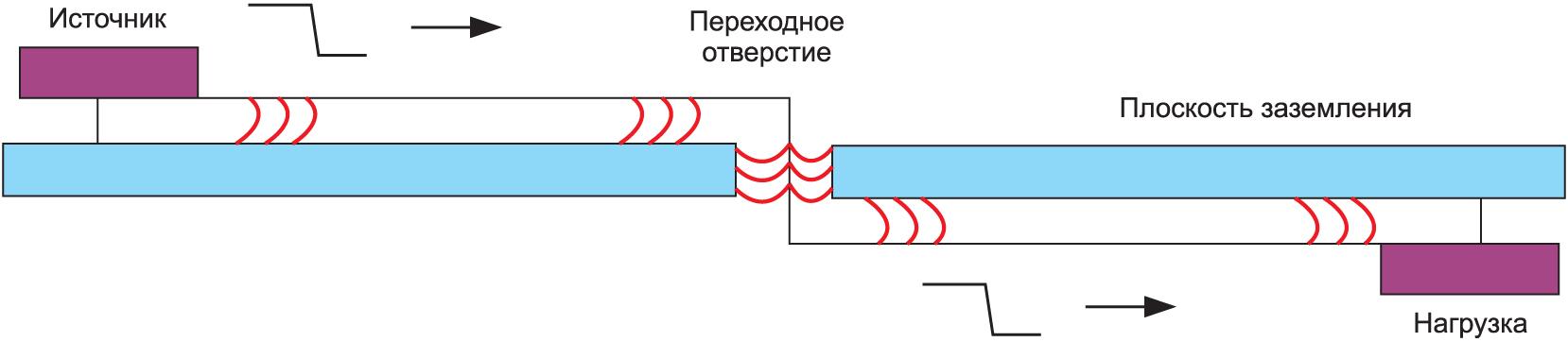 Сигнальный тракт через единственную опорную плоскость