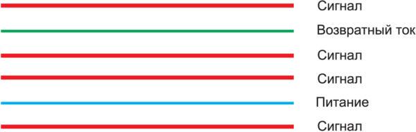 Очень распространенная компоновка слоев шестислойной печатной платы с недопустимым уровнем ЭМП