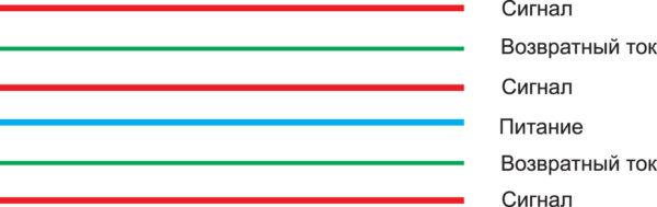 Оптимальная компоновка слоев шестислойной печатной платы с точки зрения требований к ЭМП. Каждый сигнальный слой имеет смежную плоскость для возвратного тока; плоскости питания и соответствующего возвратного тока также являются смежными