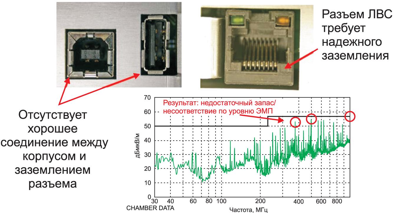 Превышение уровня помех обусловлено отсутствием связи между разъемами портов ввода-вывода и экранированным корпусом