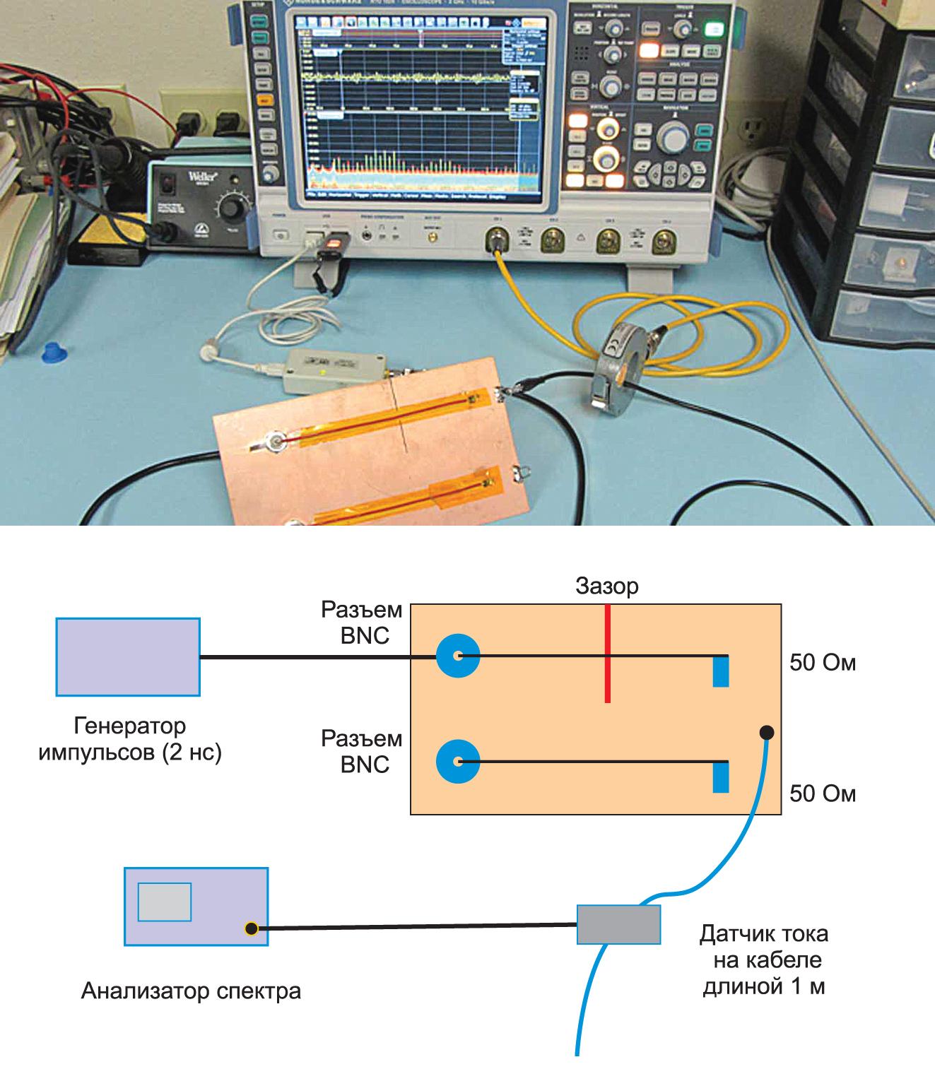 Демонстрационная установка и испытательная плата с линиями передачи, нагруженными на импеданс 50 Ом. В одной линии передачи имеется зазор в плоскости обратного тока, а в другой отсутствует