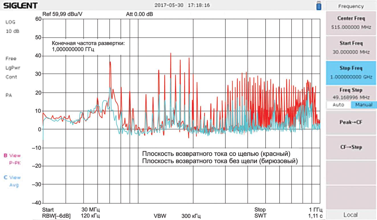 Сигнал бирюзового цвета соответствует тракту возвратного тока без зазора, а красный сигнал – тракту с неоднородностью. Величина сигналов в случае возвратного тракта с зазором на 10-15 дБ больше сигналов в тракте без зазора